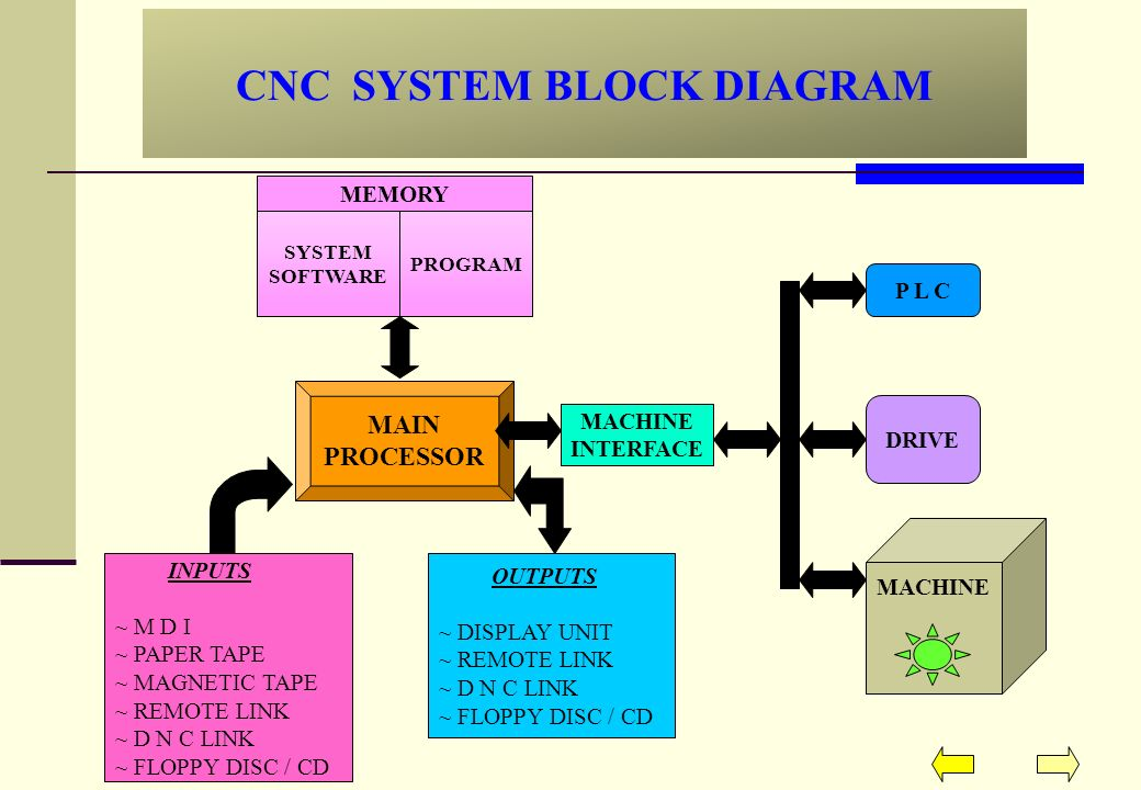 CNC+SYSTEM+BLOCK+DIAGRAM project on cnc machines ppt download block diagram of cnc machine at bayanpartner.co