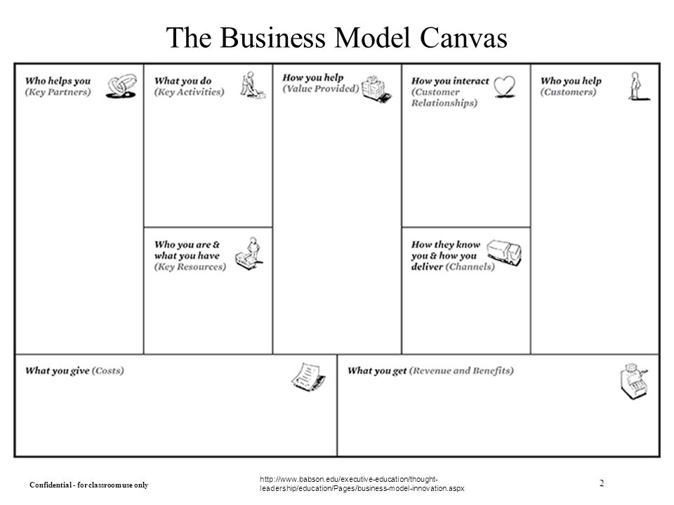 the business model canvas: an introduction - ppt download, Powerpoint templates
