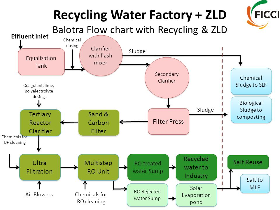 recycling water factory zld balotra flow chart with recycling zld - Recycling Flow Chart