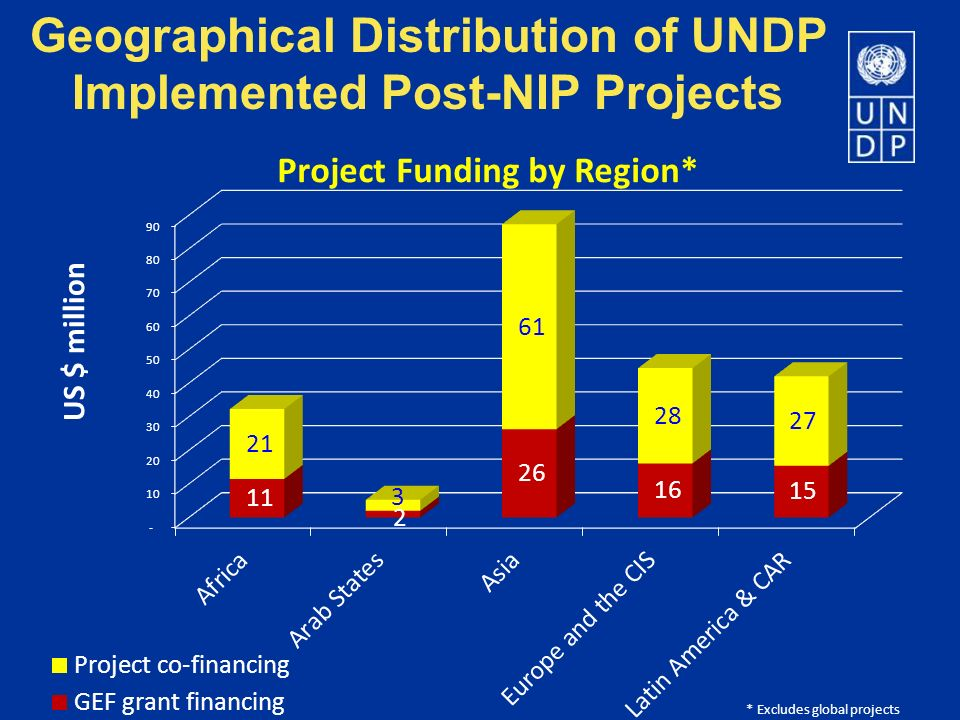 Geographical Distribution of UNDP Implemented Post-NIP Projects