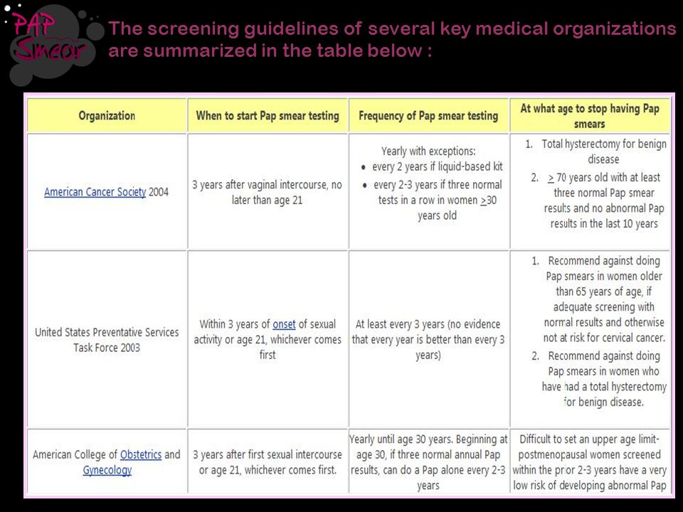 The screening guidelines of several key medical organizations are summarized in the table below :