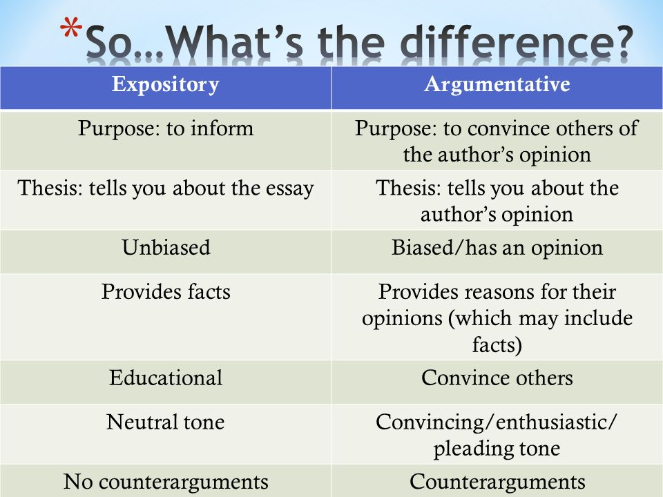 Difference between opinion and argumentative essay