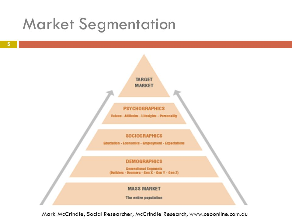segmentation research