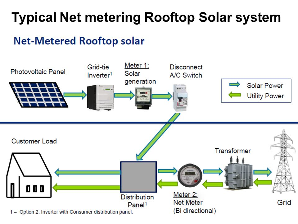 Multifunction Meter For Solar Rooftop System : Merc net metering for rooftop solar systems regulations