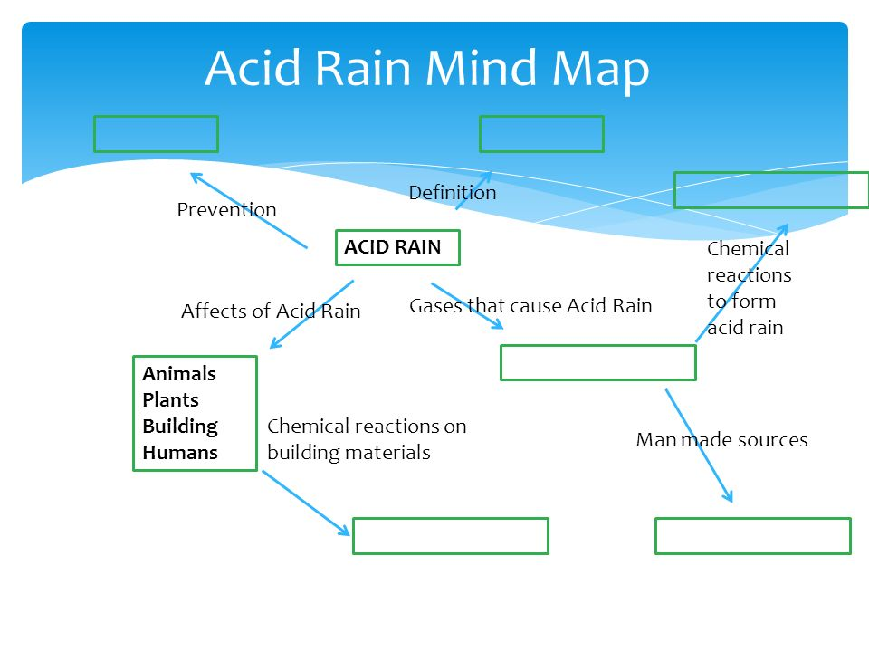 the effects of acid rain in the environment and how to prevent it Acid rain occurs when pollution in the atmosphere (sulfur dioxide and nitrogen oxide) is chemically changed and absorbed by water droplets in clouds when there is precipitation, the droplets fall to earth as rain, snow, or sleet.