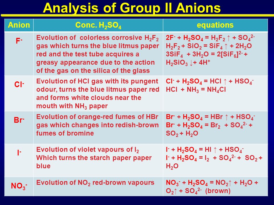 qualitative anion tests
