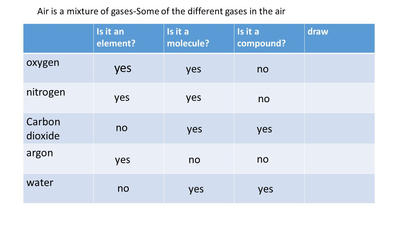 what compounds contain the element nitrogen Nearly all of the earth's atmosphere is made up of only five gases: nitrogen, oxygen, water vapor, argon, and carbon dioxide several other compounds also are present.