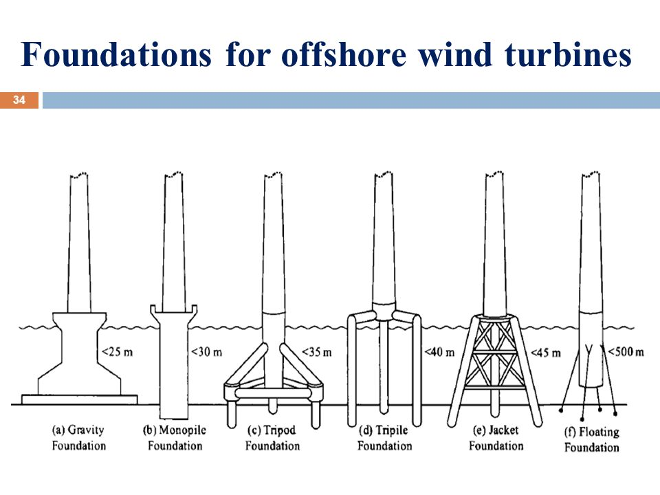 Waterpumpingsystemandpowergenerationbyusingwindpower Degreerotation Andpedalpower also D Ebd A B further Your Own Wind Turbine moreover Renewable Energy Solutions furthermore L Yevr G. on what is wind energy most commonly used for