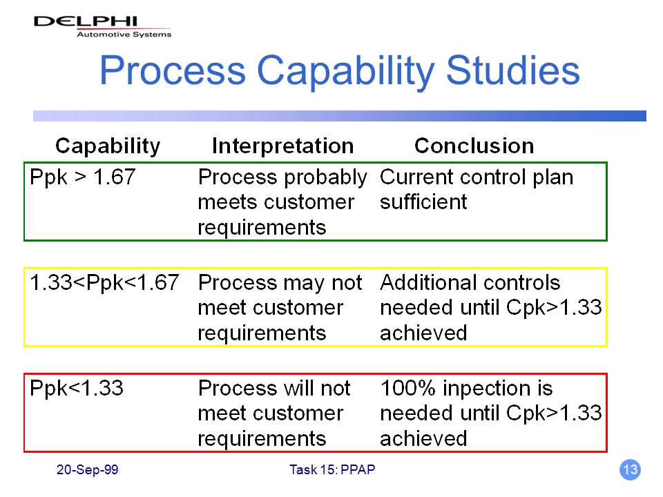 process capability analysis thesis Hence, this article aims at overcom‐ ing the main statistical problems of cp and  cpk indices by  the study of a manufacturing process capability implies four  main steps:  practises, licentiate thesis, division of quality technology and.