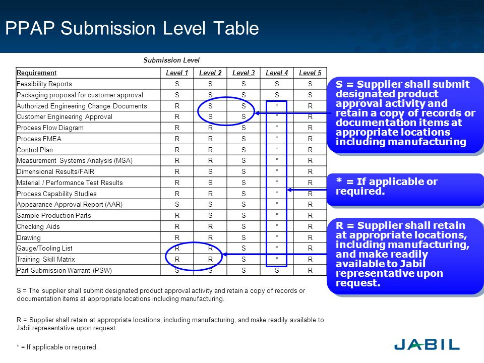 Jabil Piece Parts Approval Process (JPPAP) Introduction ...