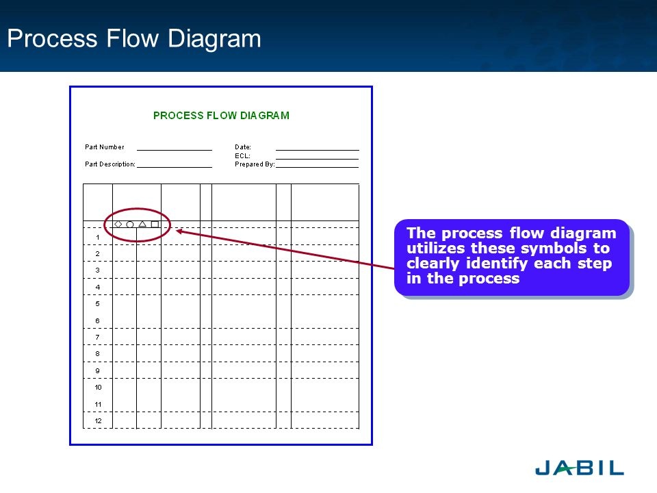 Process Flow Diagram Aiag Format: Jabil Piece Parts Approval Process (JPPAP) Introduction - ppt download,Chart