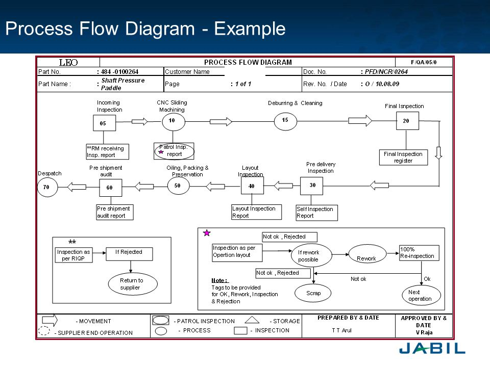 advantages of process flow diagram jabil piece parts approval process (jppap) introduction ...