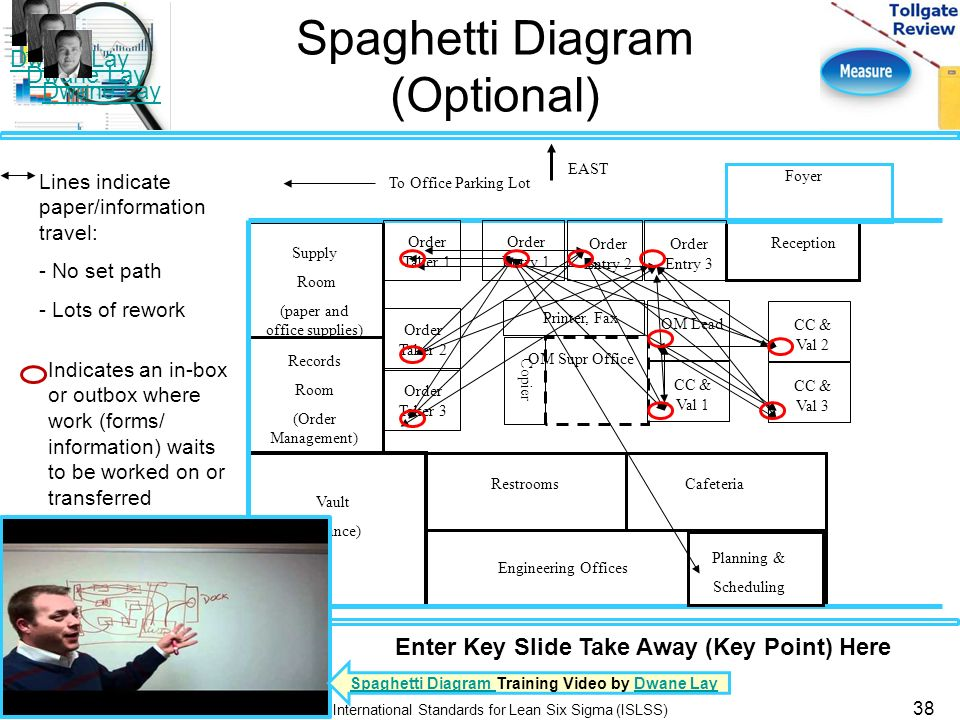 Lean six sigma measure phase tollgate review ppt download 38 spaghetti diagram ccuart Images