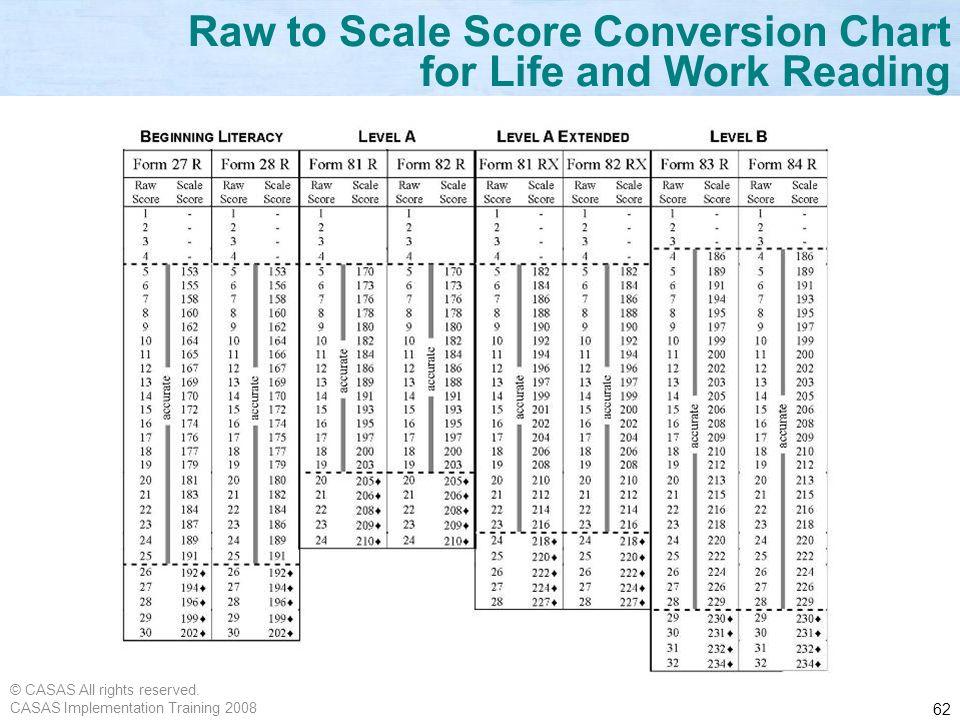 Scale Score Conversion Chart Rebellions