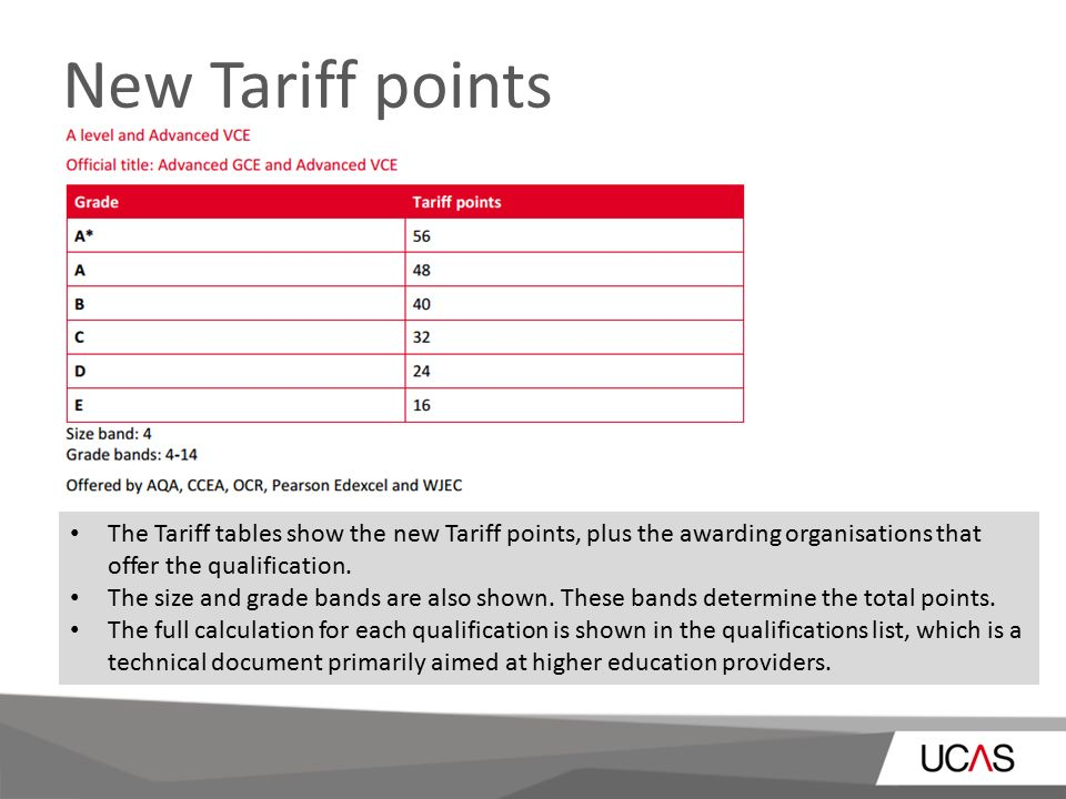 The new ucas tariff for entry into higher education from new tariff points the tariff tables show the new tariff points plus the awarding organisations urtaz Images