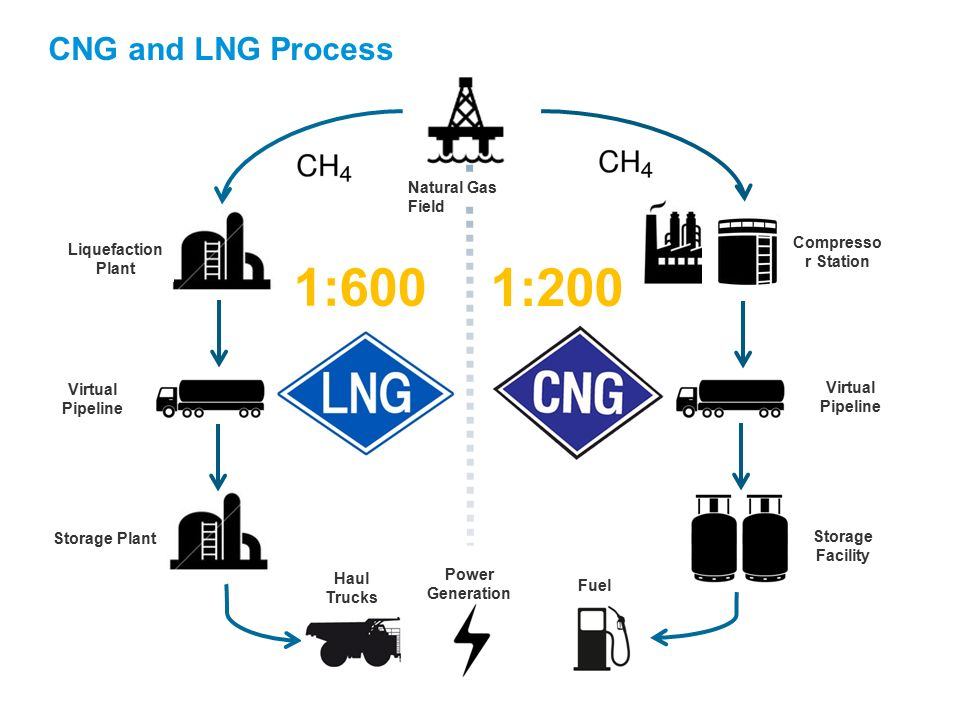cng  lng and diesel displacement in the pilbara