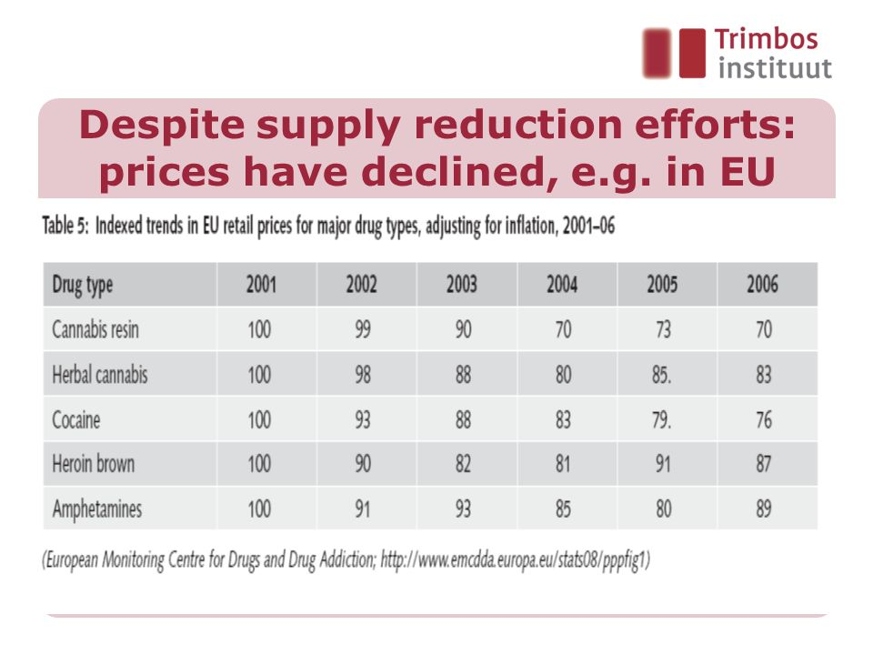 Despite supply reduction efforts: prices have declined, e.g. in EU