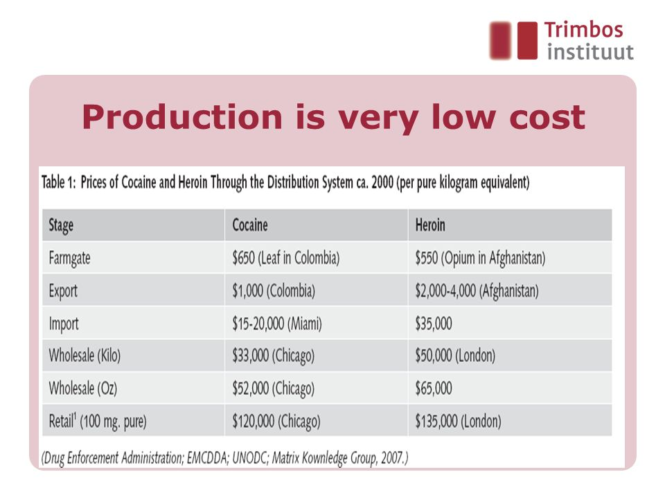 Production is very low cost