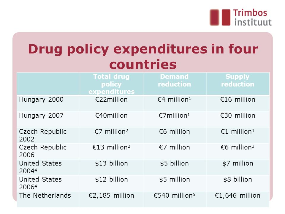 Drug policy expenditures in four countries