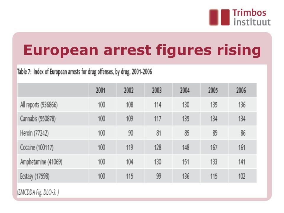 European arrest figures rising