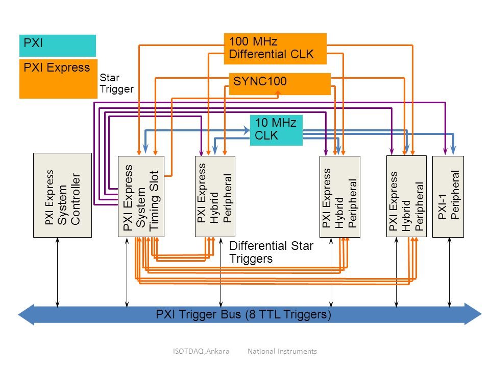 Pxi Data Acquisition System : Arun veeramani national instruments ppt download