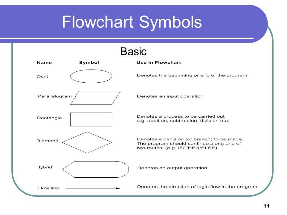 10272746 on flowchart symbols meaning