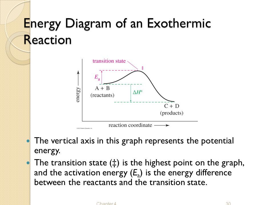 Activation Energy Diagram Exothermic