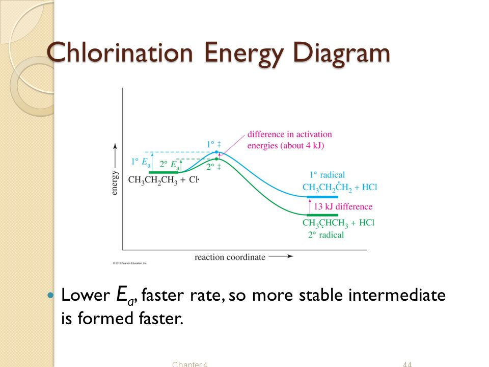 chlorination energy diagram sn1 energy diagram