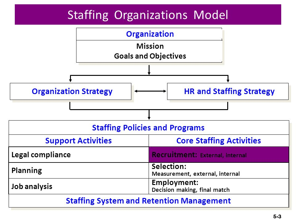 recruitment planning week 5 This article will present you with 5 keys to employee retention that go days per week instead of 5 in the areas of human resources planning and.