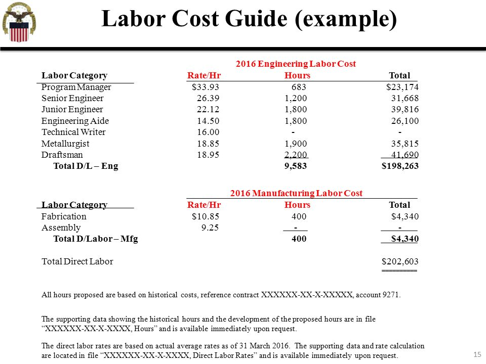 managing labor cost analysis The cost of labor is the salaries and wages paid to employees, plus related  tax  and benefit payments, of which medical insurance is usually the  management  should understand its labor costs before outsourcing any.