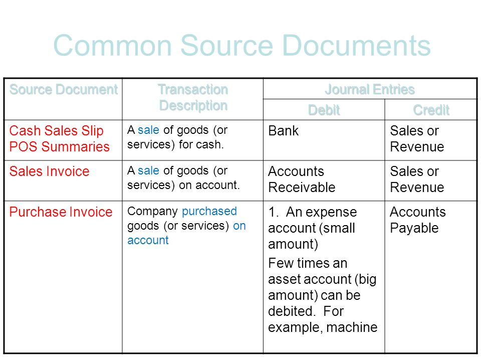 Chapter 6 The Journal and Source Documents ppt download – Cash Sales Slip