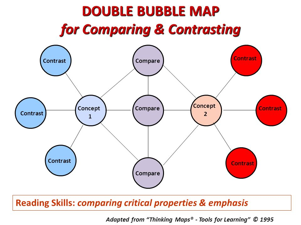 compare and contrast critical thinking Compare & contrast: teaching comparative thinking to strengthen student this guide focuses on compare & contrast, a critical thinking strategy unique in its.