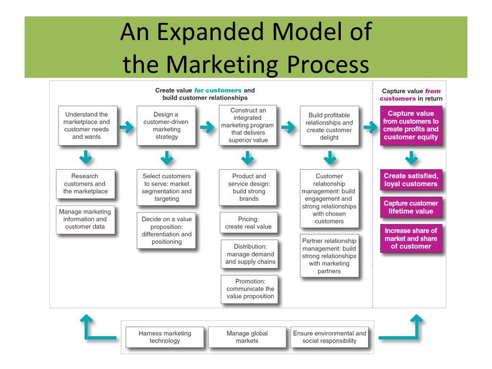 marketing is all about creating value Many business operators now focus on value creation both in the context of creating better value for customers using swot analysis to develop a marketing.