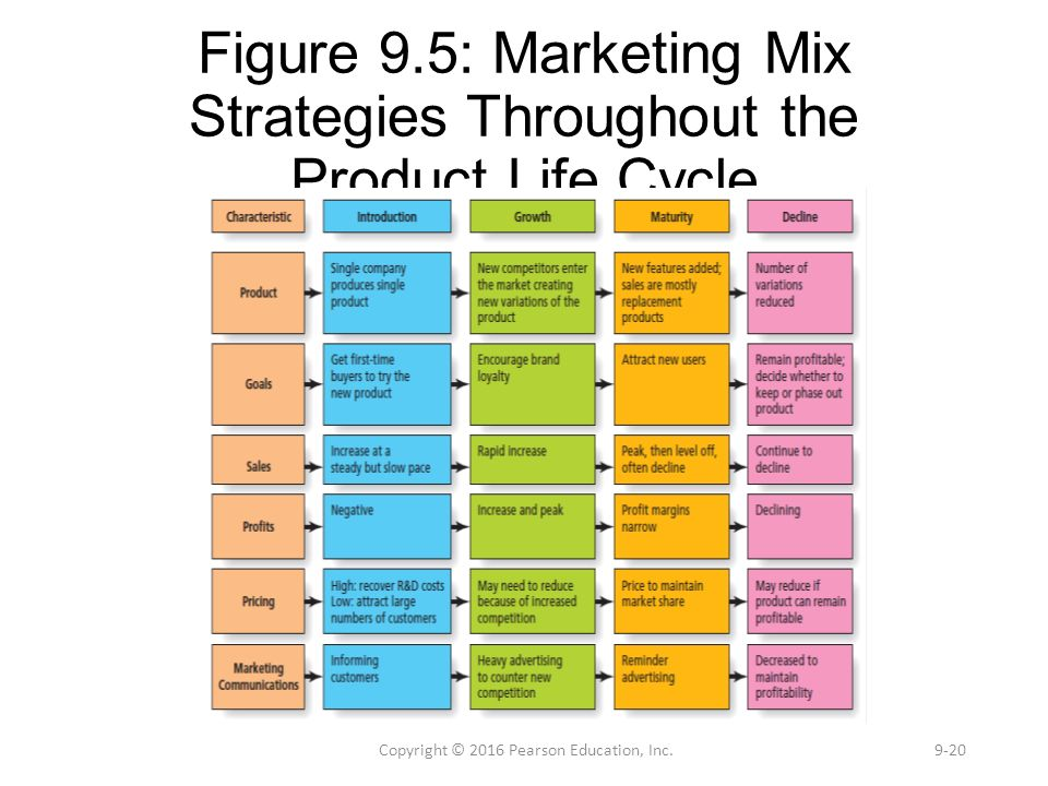 marketing mix product life cycle Product life cycle: the process wherein a product is introduced to a market, grows  in popularity, and is then removed as demand drops gradually to zero.