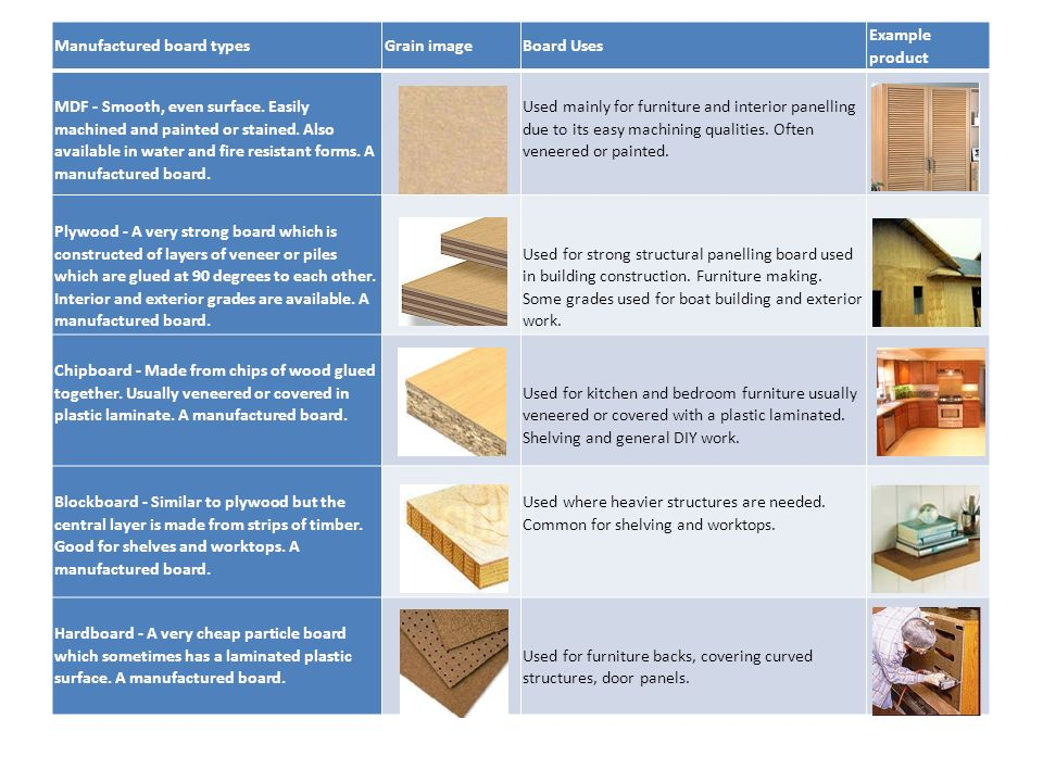 Resistant materials revision materials woods plastics and for What does it take to build a house