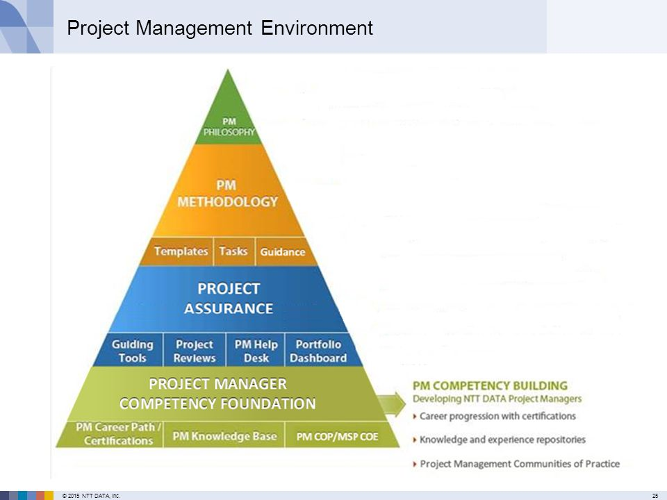 environmental project manager As of dec 2017, the average pay for an environmental project manager is $66,916 annually or $2673 /hr.