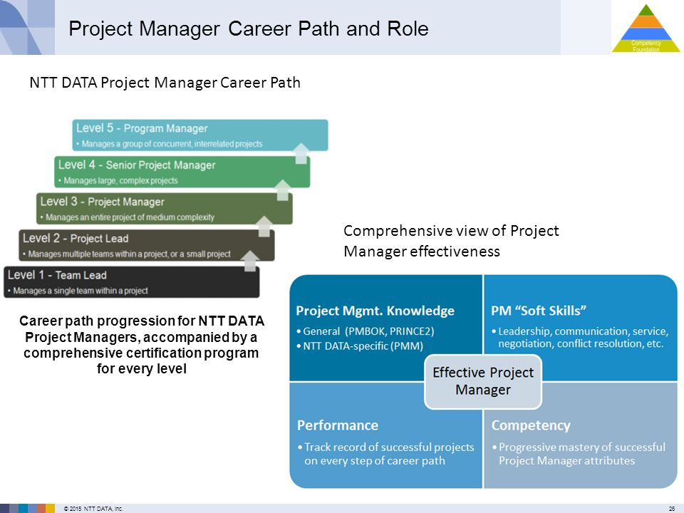 how to start a career in project management