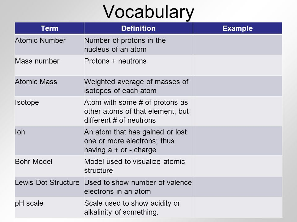 vocabulary term definition example atomic number - Periodic Table Of Elements With Atomic Mass And Valency