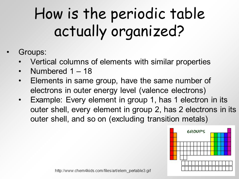 Unit 4 atoms and the periodic table ppt video online download how is the periodic table actually organized urtaz Images