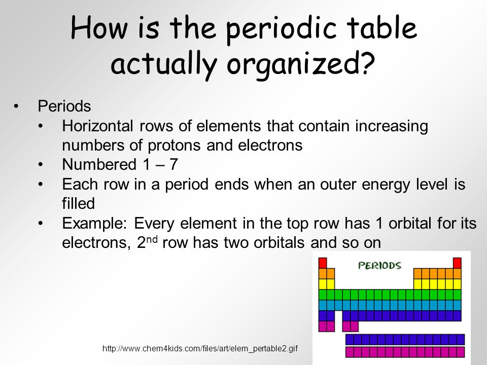 Unit 4 Atoms and the Periodic Table ppt video online download
