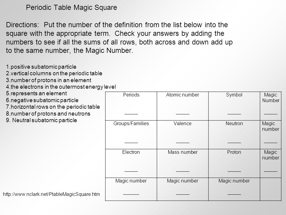 Unit 4 atoms and the periodic table ppt video online download periodic table magic square urtaz Choice Image