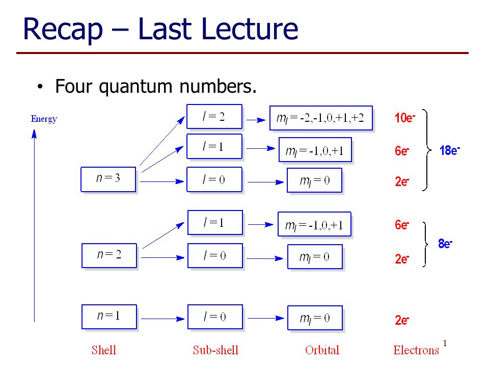 Chem 1001 Lecture 11 Four quantum numbers ppt video online download – Quantum Numbers Worksheet