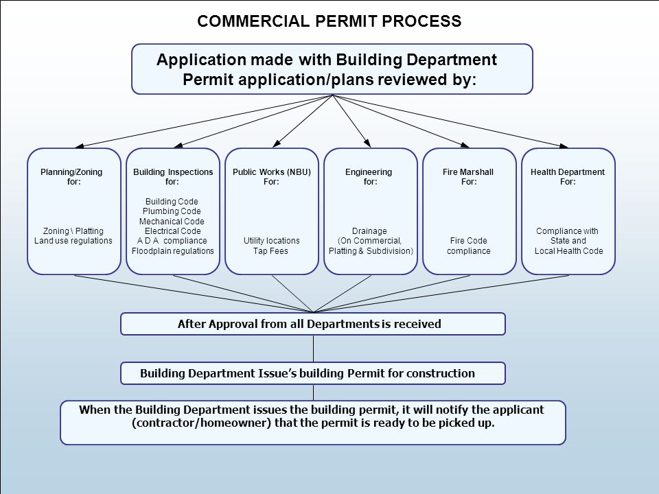 Permit process application guide ppt download for New construction building process