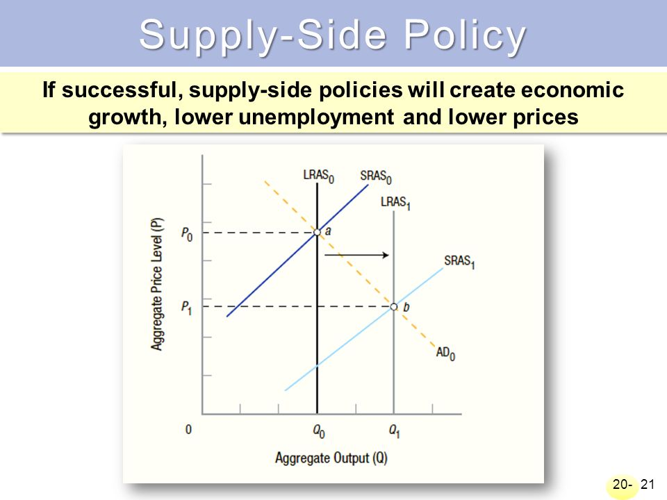fiscal policy for reducing the unemployment Us and uk were more successful in reducing unemployment after 2008/09 recession demand side policies are critical when there is a recession and rise in cyclical unemployment (eg after 1991 recession and after 2008 recession) 1 fiscal policy fiscal policy can decrease unemployment by helping to.
