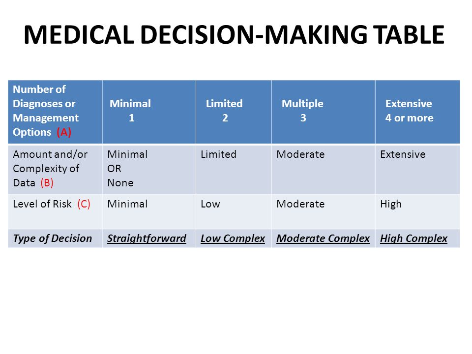applying clinical decision making in adult nursing Orme and maggs (1993) identified that decision-making is an essential and integral aspect of clinical practice nurses are accountable for their decisions, therefore it is crucial that they are aware of how they make these decisions muir (2004.