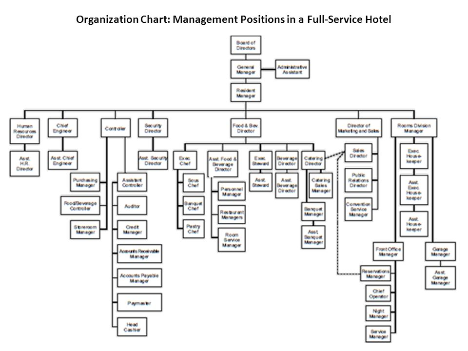 hotel industry organizational structure