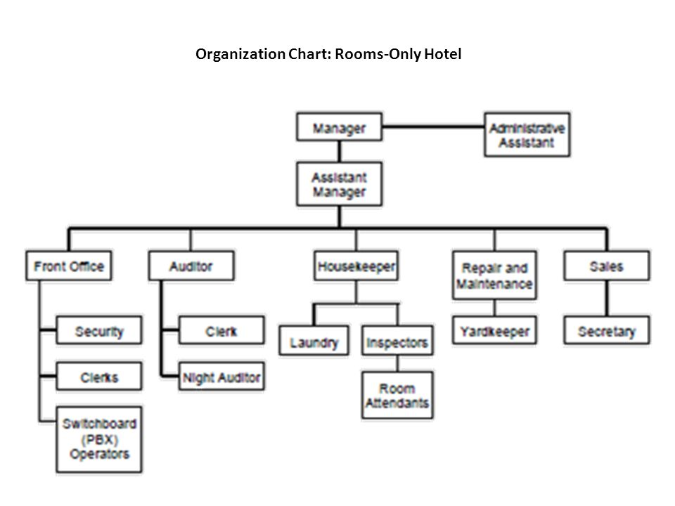 Hotel management and communication ppt video online download - Organizational chart of the front office department ...