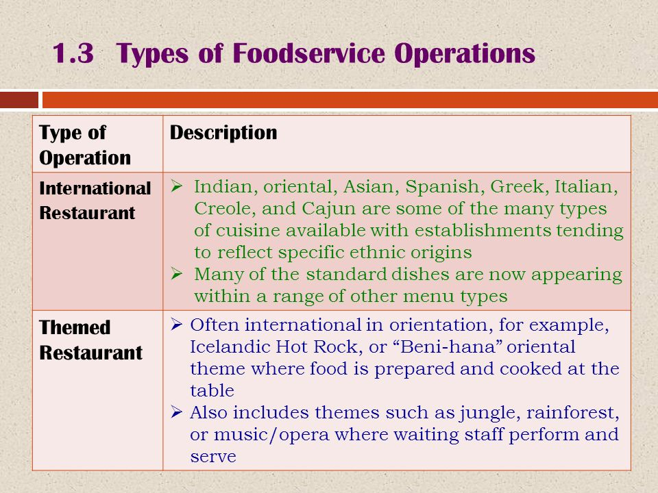 Bhm introduction to food beverage service ppt