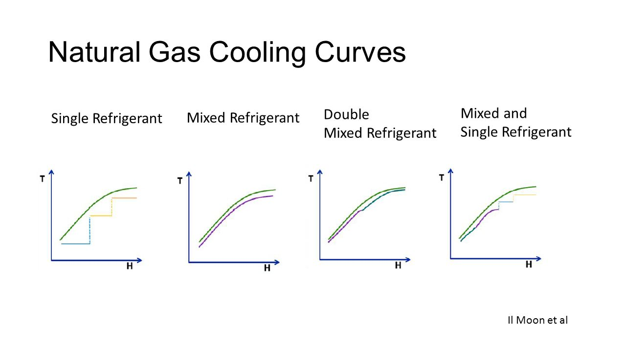 Natural Gas Cooling Curve