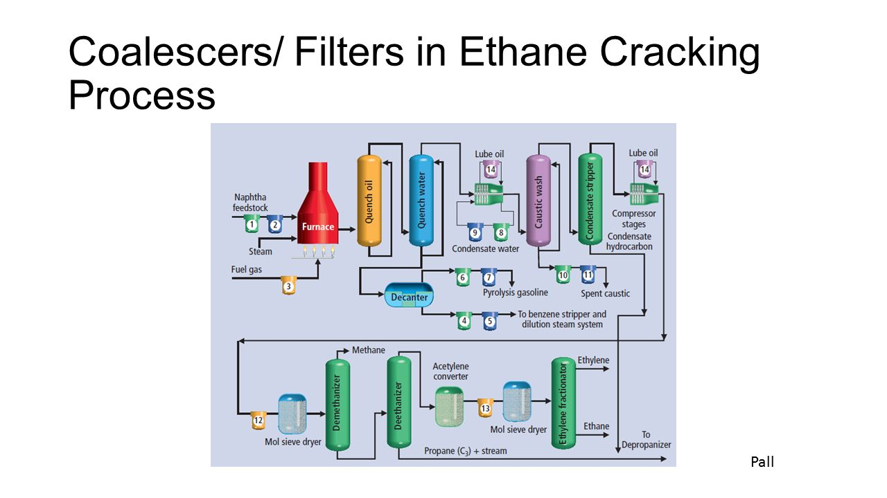 advances in ethane cracking